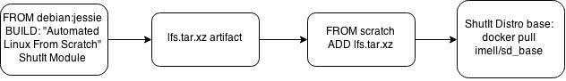 Base Image Flow (2)