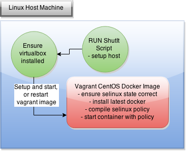 Docker SELinux Experimentation with Reduced Pain – zwischenzugs