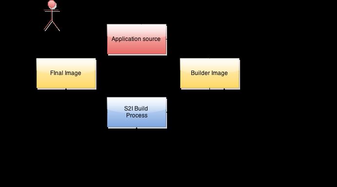 RedHat's Docker Build Method – S2I – zwischenzugs