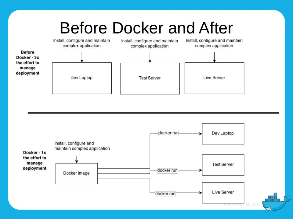 DockerConEU 2015 Talk – You Know More Than You Think