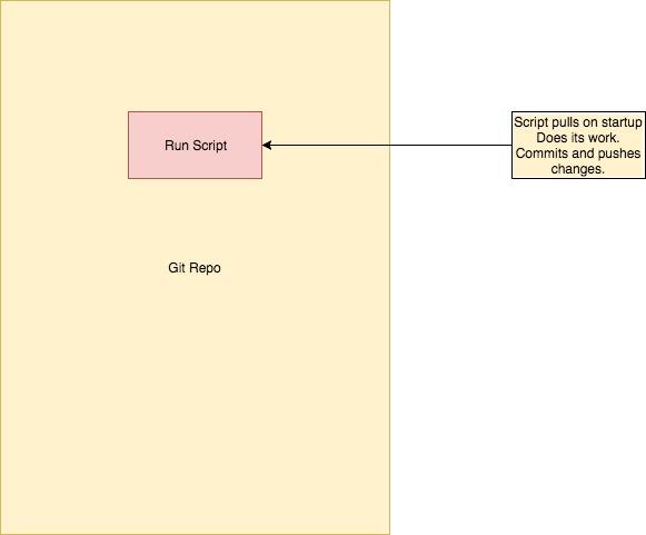 A Non-Cloud Serverless Application Pattern Using Git and Docker