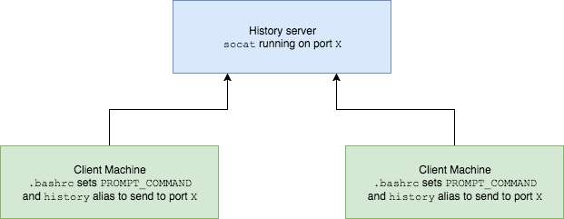 Centralise Your Bash History – zwischenzugs