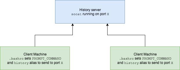 history-server