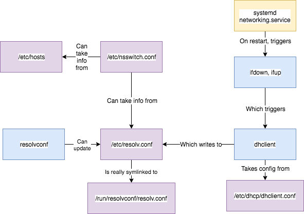 linux-dns-2 (2)